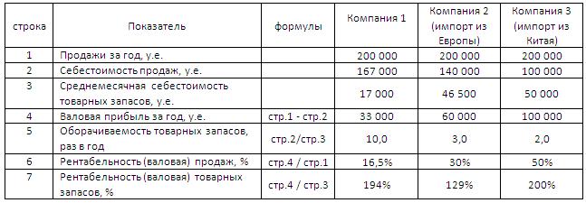 расчет прибыли фирмы в таблица